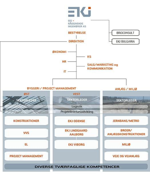 Organisationsdiagram 2017-10