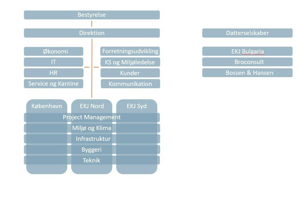 Org-diagram